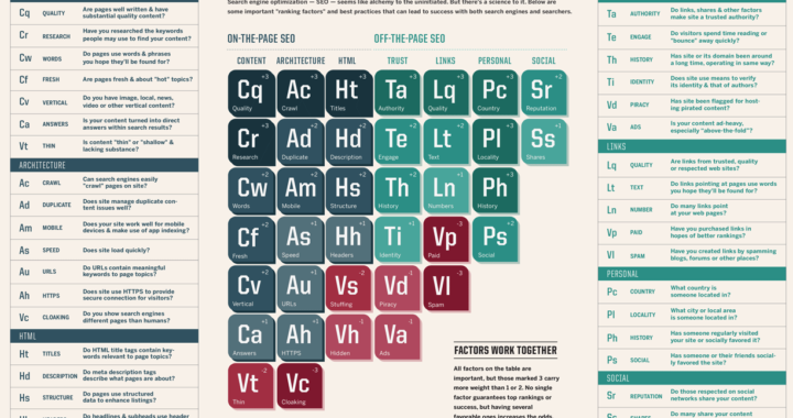 The Periodic Table Of SEO Success Factors - We're Bringing Affordable Web Presence Management To Small Business With Proven Results Featured Image